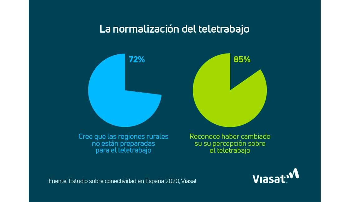 ESTUDIO VIASAT: LA BRECHA DIGITAL SE CONVIERTE EN UN DESAFÍO PARA LA IMPLEMENTACIÓN DEL TELETRABAJO EN LA ESPAÑA RURAL