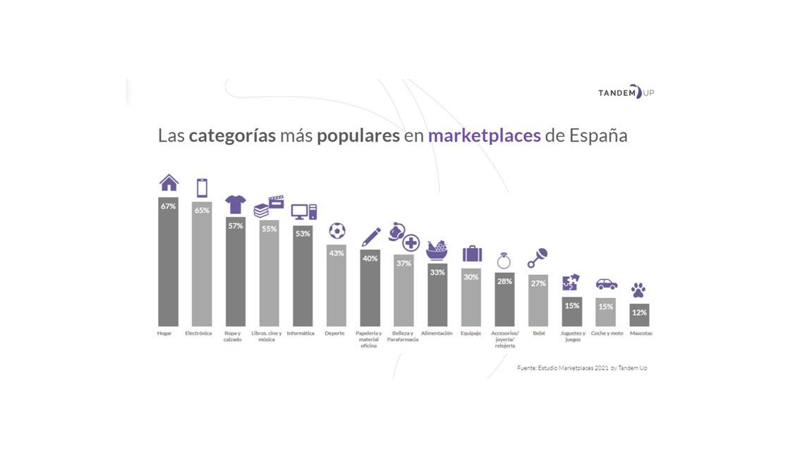 EL 50% DE LOS ESPAÑOLES COMPRA AL MENOS UNA VEZ AL MES EN MARKETPLACES